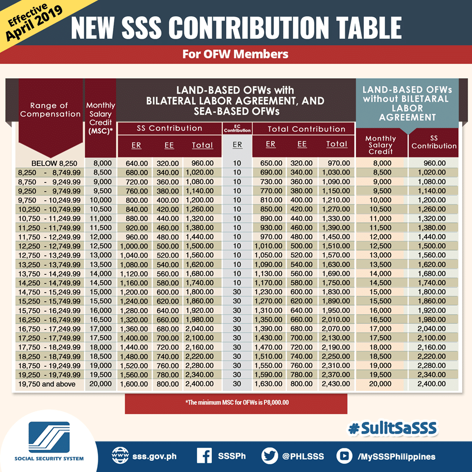 Image result for sss contribution table for ofw